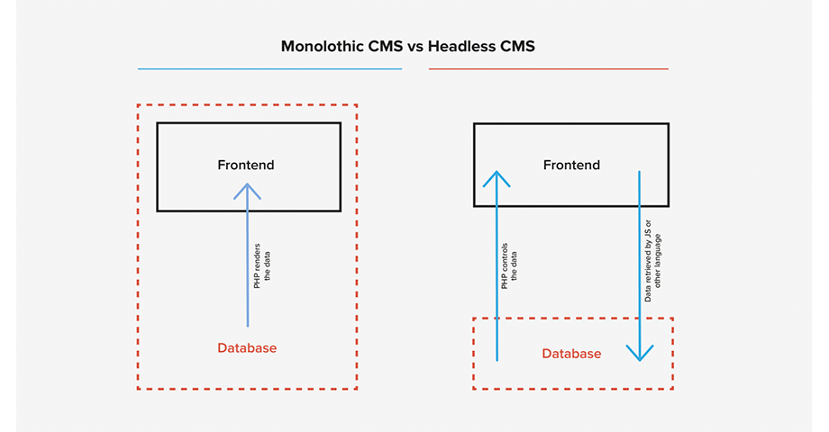 headless cms vs traditional-