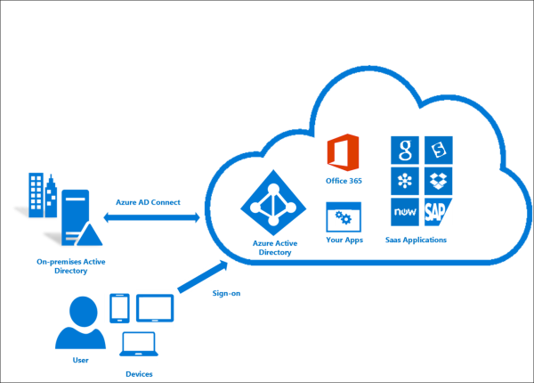 Azure AD Connect und Connect Health