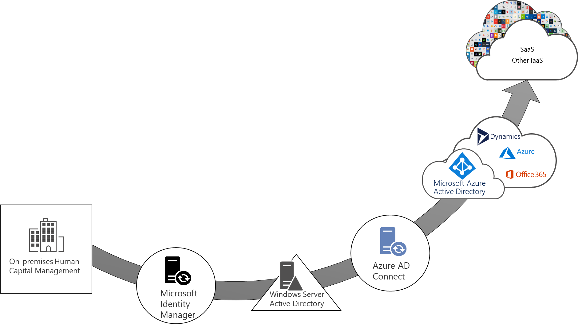 Azure AD Cloud gesteuer Verwaltung